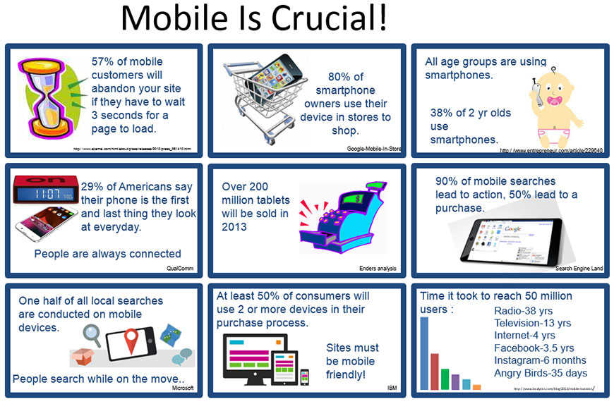 Mobile-Is-Crucial