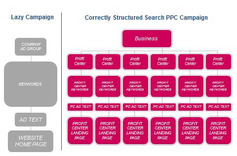 Correct-PPC-Architecture